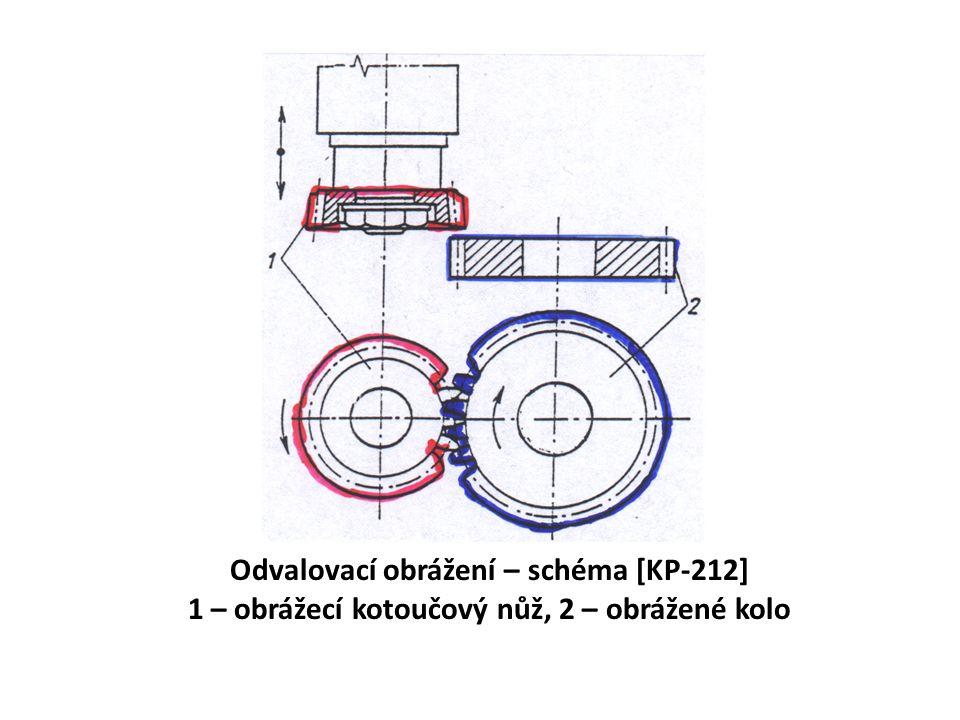 Odvalovací obrážení – schéma [KP-212] 1 – obrážecí kotoučový nůž, 2 – obrážené kolo